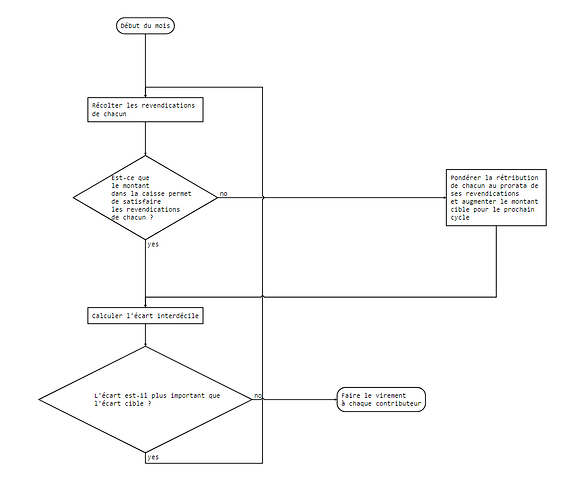 duniter-repartition-flowchart