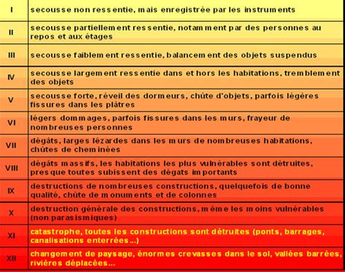 irsn_risque-sismique_echelle_intensite